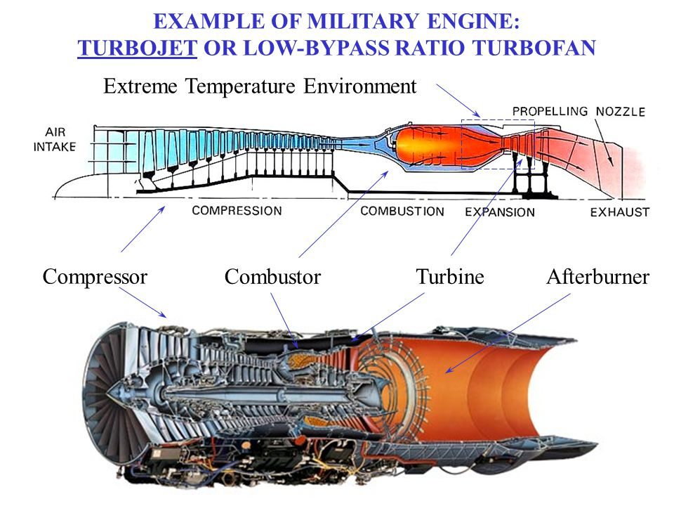 EXAMPLE OF MILITARY ENGINE: TURBOJET OR LOW-BYPASS RATIO TURBOFAN