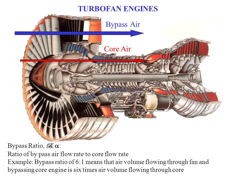 TURBOFAN ENGINES Bypass Air Core Air Bypass Ratio, B, a: