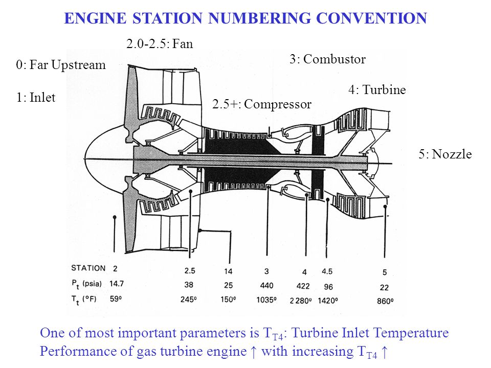 ENGINE STATION NUMBERING CONVENTION