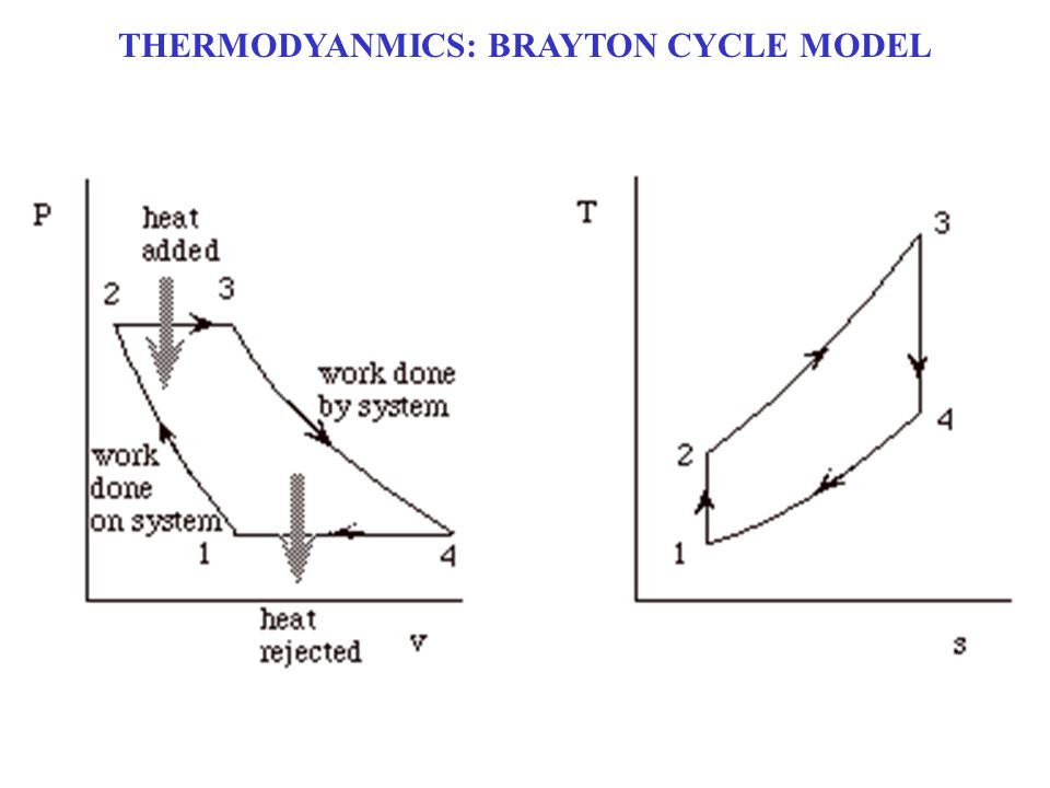 THERMODYANMICS: BRAYTON CYCLE MODEL