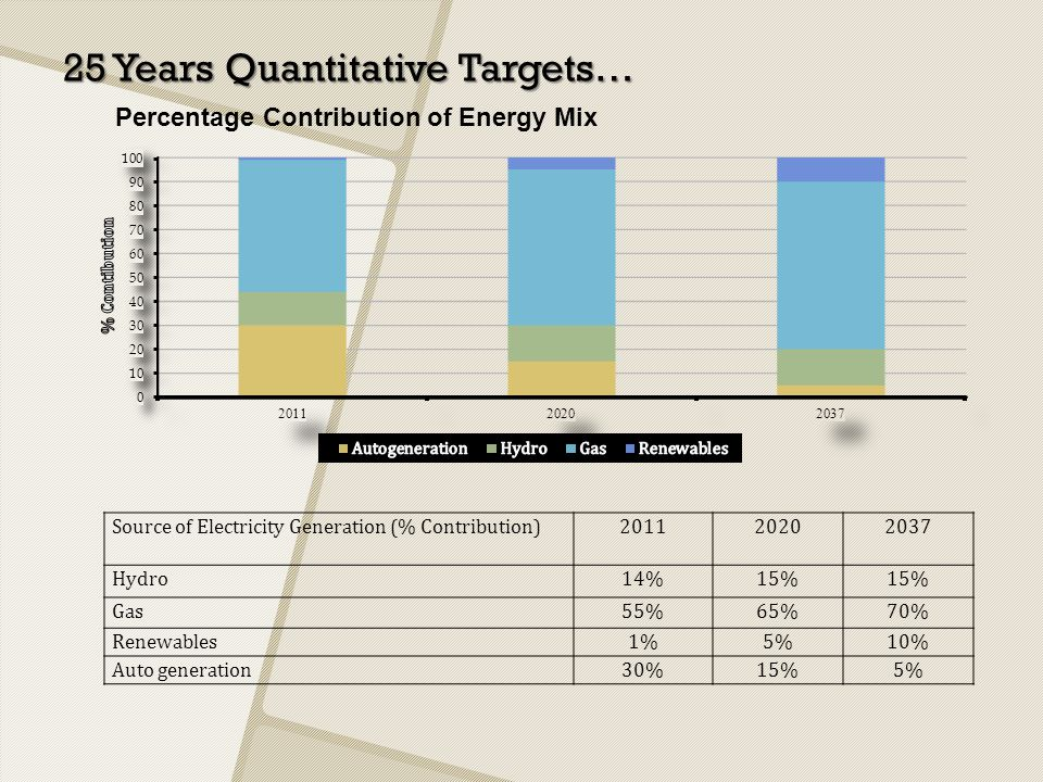 25 Years Quantitative Targets…