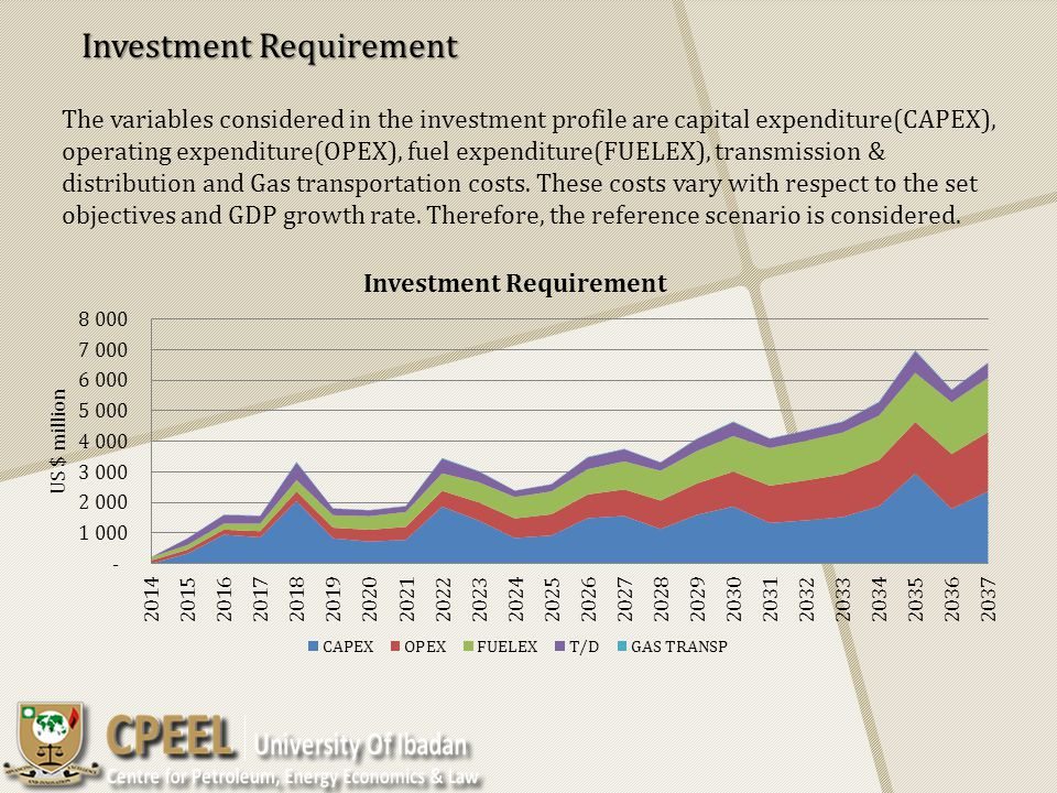 Investment Requirement