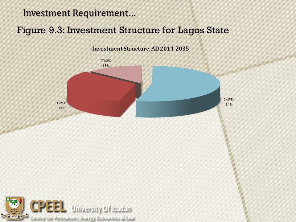 Figure 9.3: Investment Structure for Lagos State