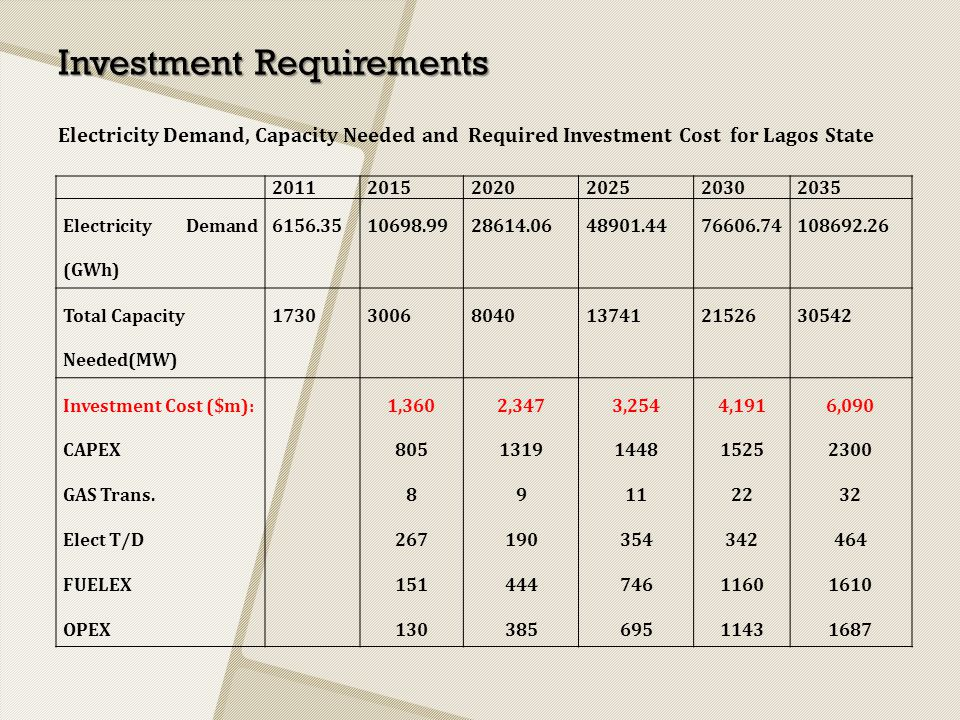 Investment Requirements