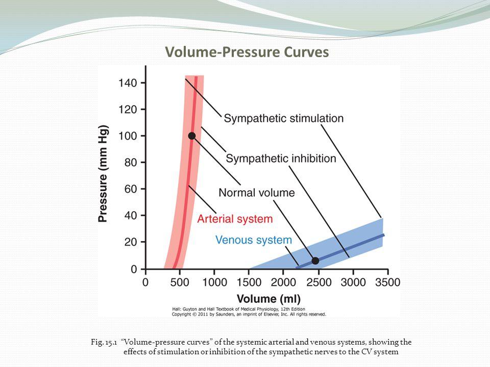 Volume-Pressure Curves