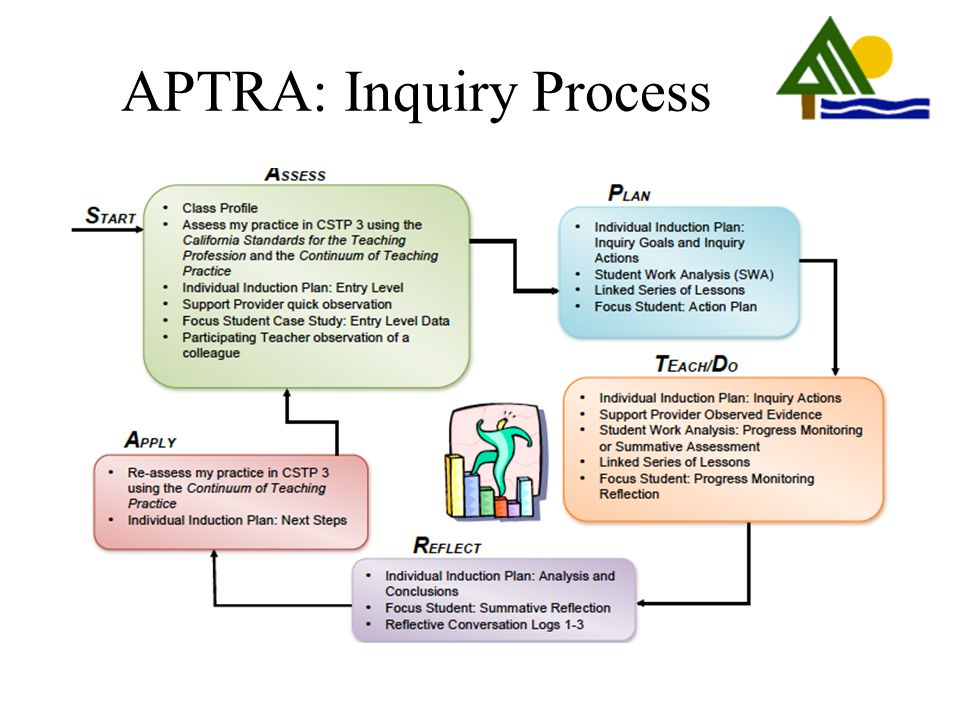 APTRA: Inquiry Process