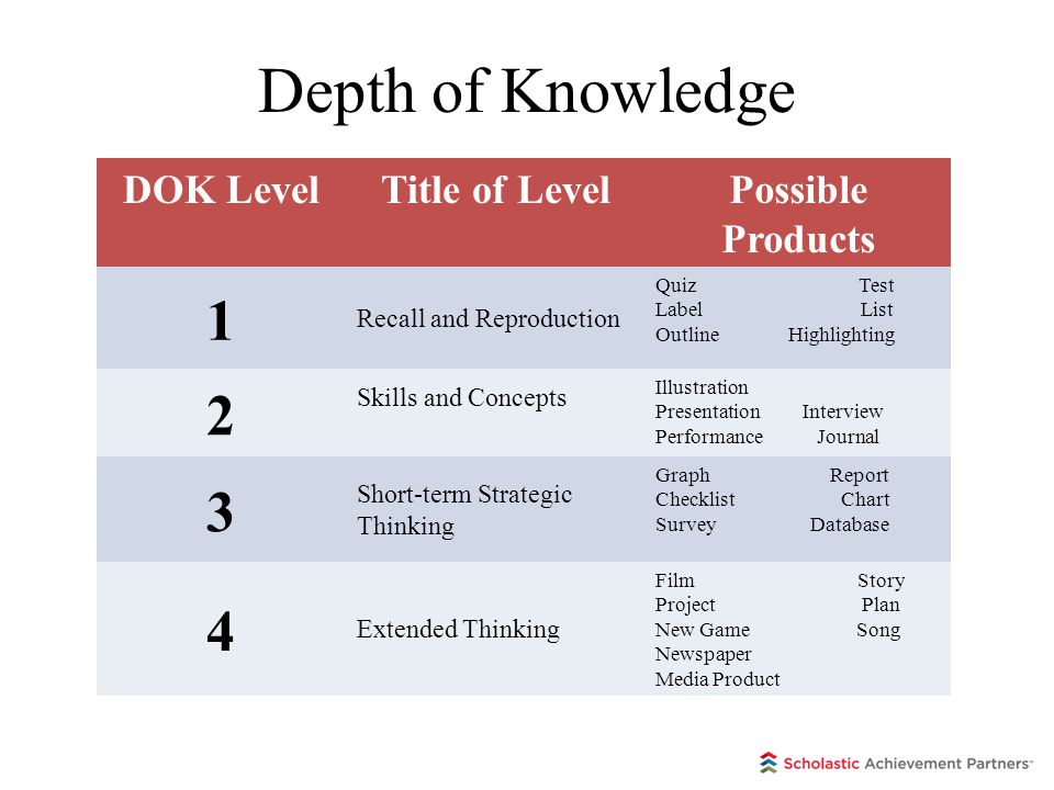 Depth of Knowledge 1 2 3 4 DOK Level Title of Level Possible Products
