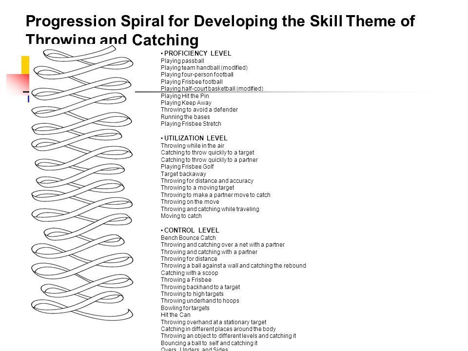 Progression Spiral for Developing the Skill Theme of Throwing and Catching