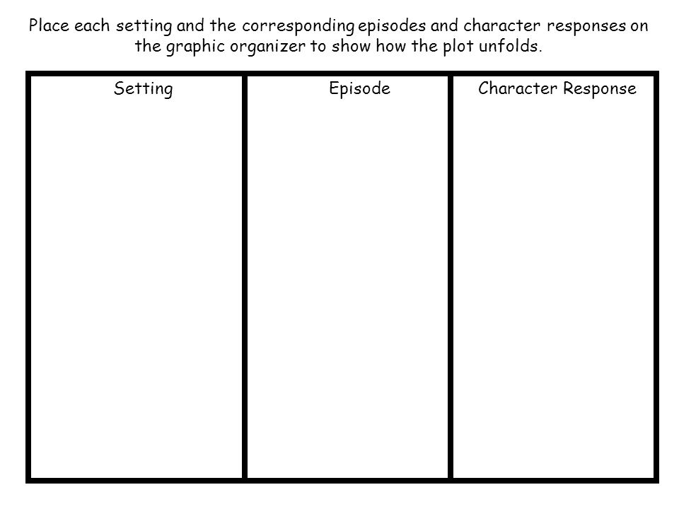 Place each setting and the corresponding episodes and character responses on the graphic organizer to show how the plot unfolds.