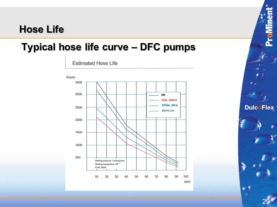Hose Life Typical hose life curve – DFC pumps