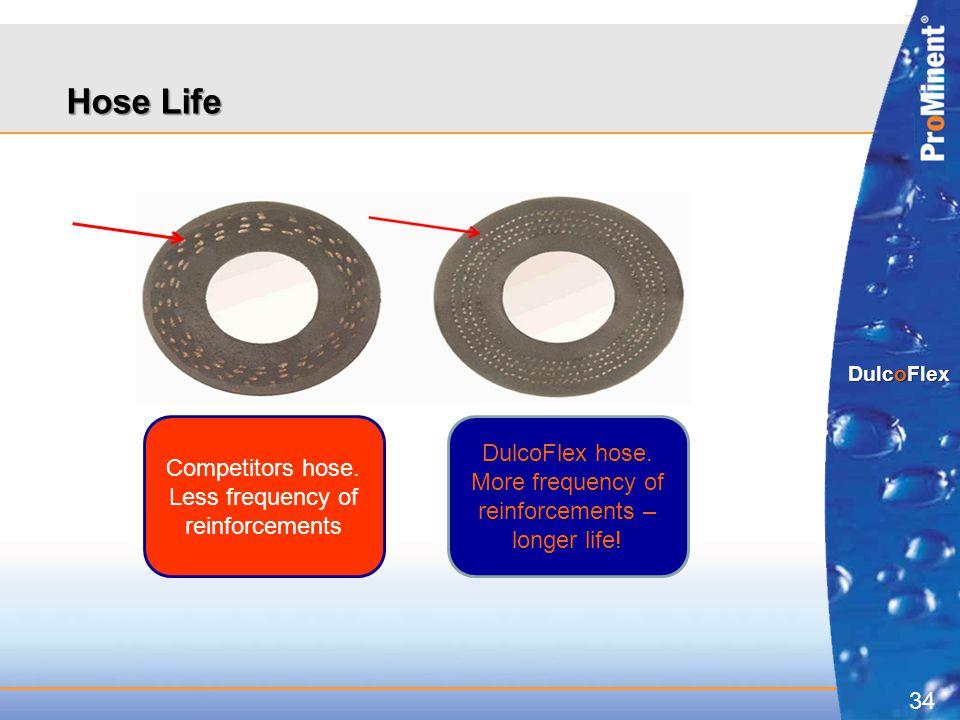 Hose Life DulcoFlex hose. Competitors hose.