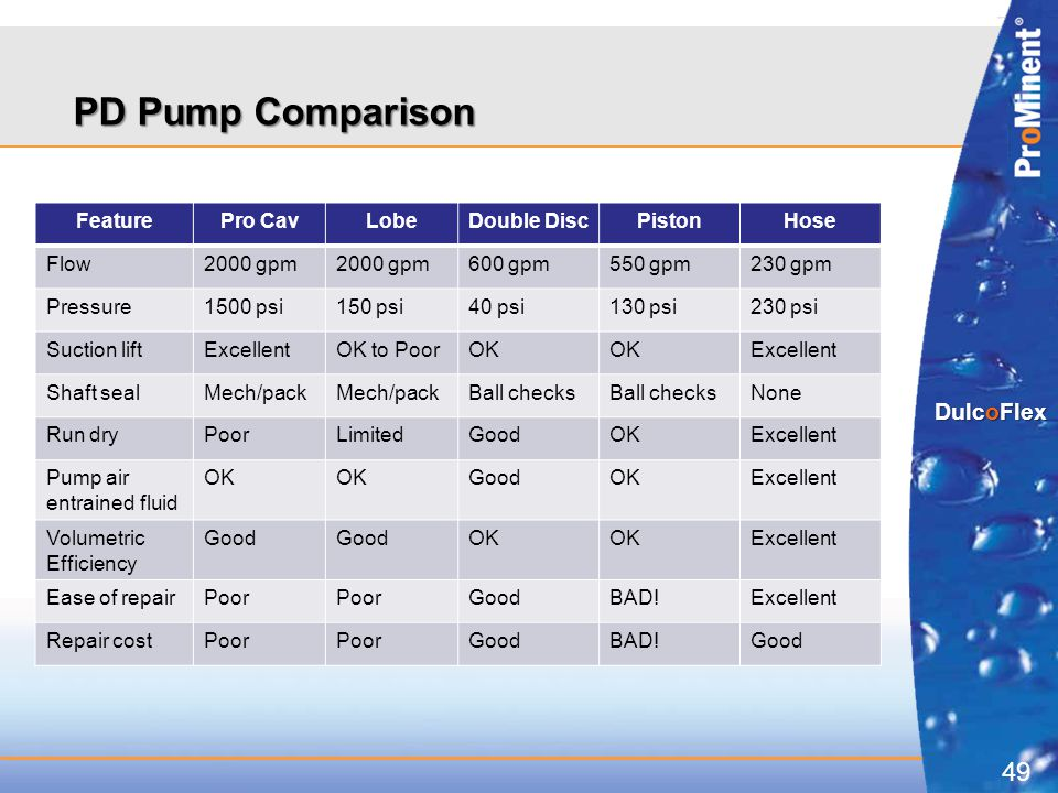 PD Pump Comparison Feature Pro Cav Lobe Double Disc Piston Hose Flow