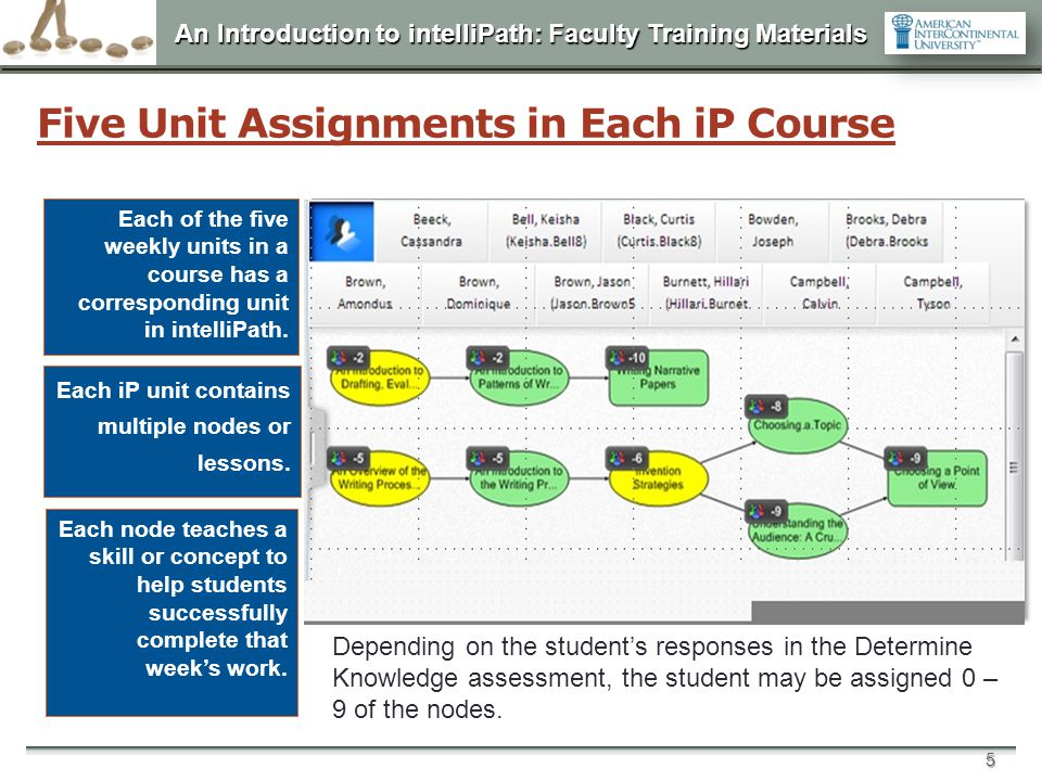 Five Unit Assignments in Each iP Course