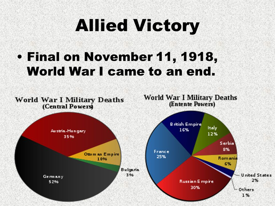 Allied Victory Final on November 11, 1918, World War I came to an end.