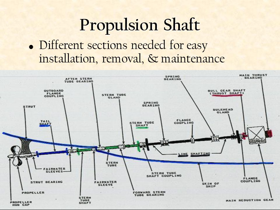 Propulsion Shaft Different sections needed for easy installation, removal, & maintenance
