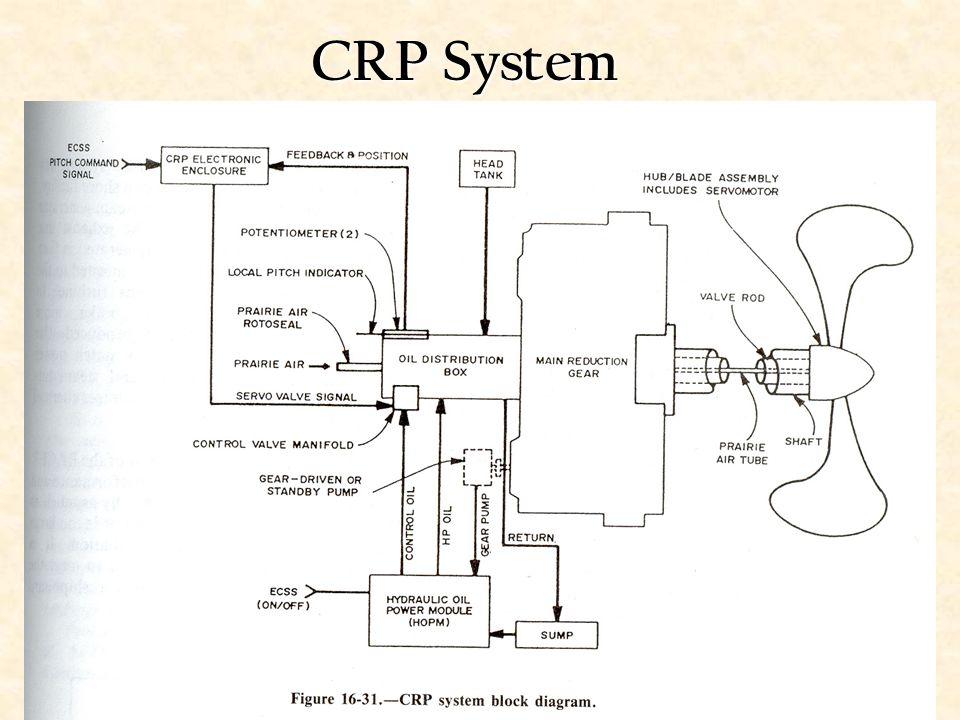 CRP System