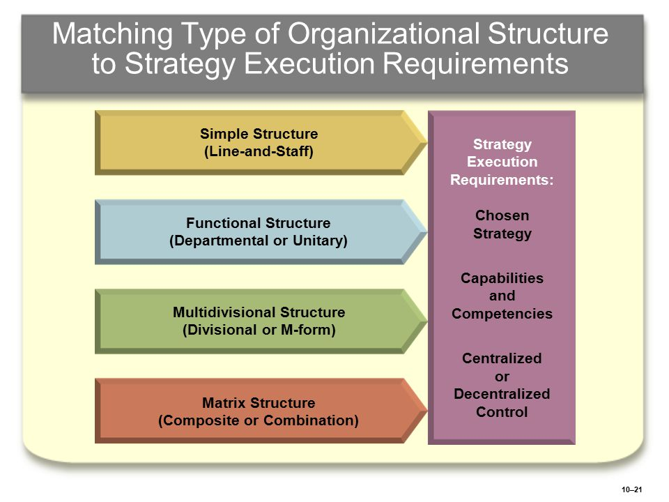 Matching Type of Organizational Structure to Strategy Execution Requirements