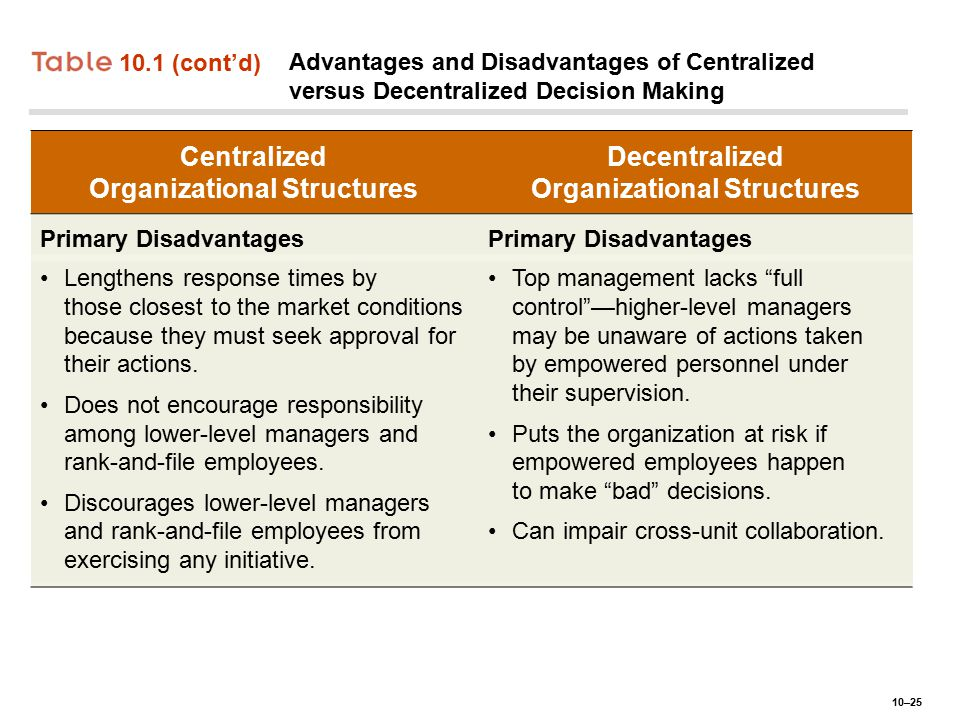 Centralized Organizational Structures