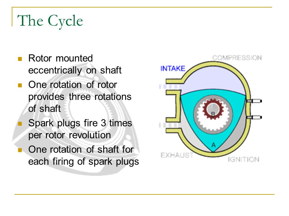 The Cycle Rotor mounted eccentrically on shaft