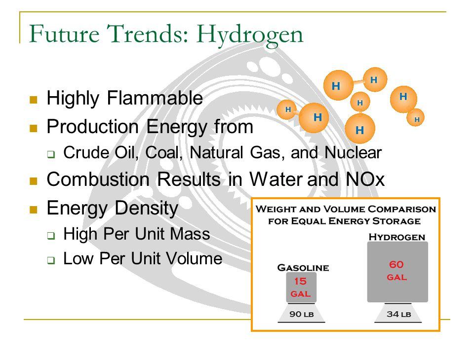 Future Trends: Hydrogen