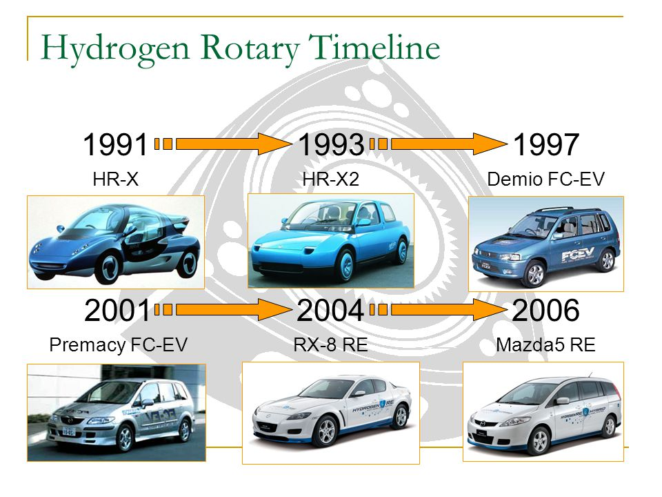Hydrogen Rotary Timeline