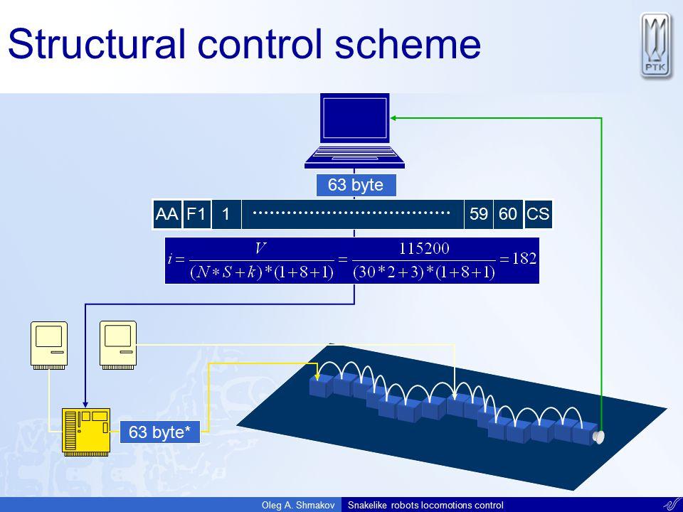 Structural control scheme
