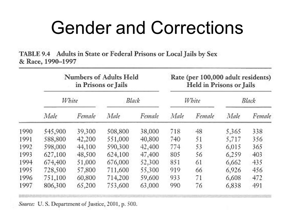 Gender and Corrections