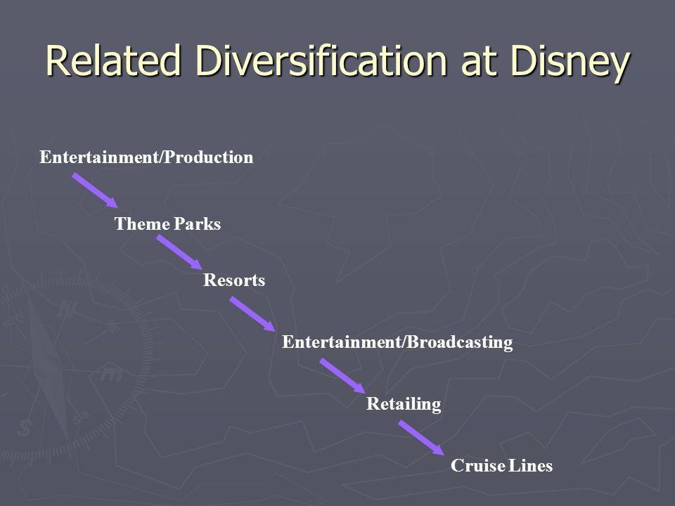 Related Diversification at Disney