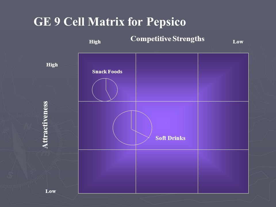 GE 9 Cell Matrix for Pepsico Competitive Strengths