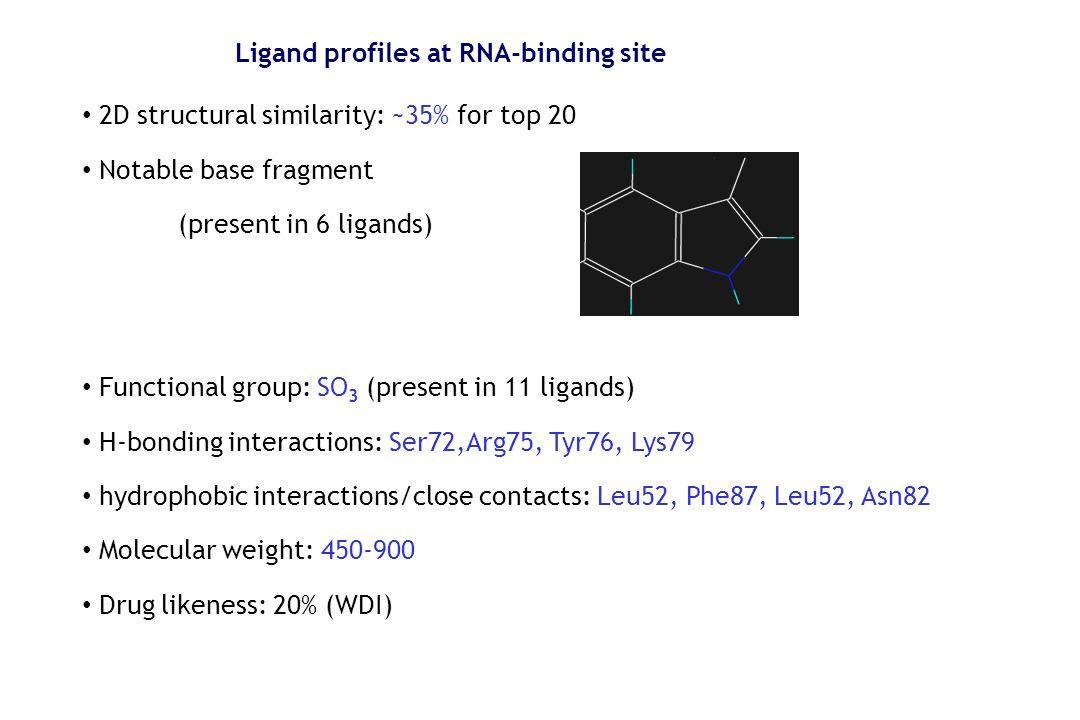 Ligand profiles at RNA-binding site