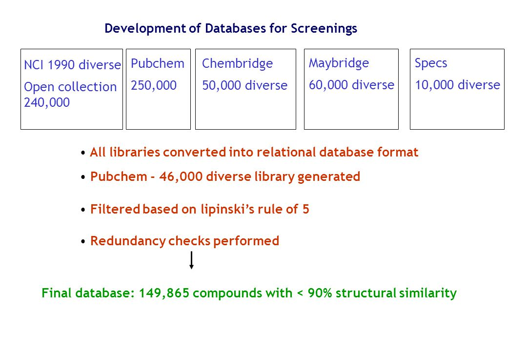 Development of Databases for Screenings