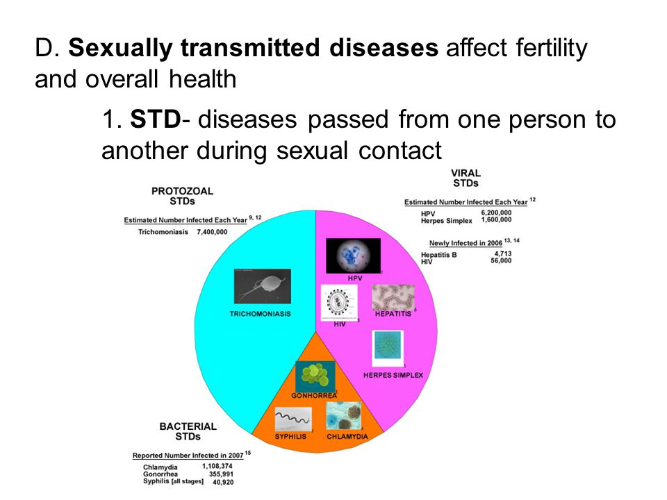 D. Sexually transmitted diseases affect fertility and overall health