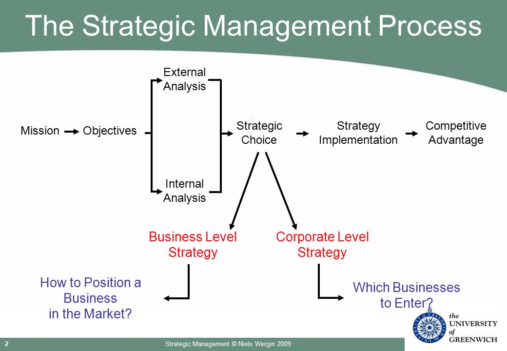 BUSI1317 - Strategic Management (2009)International HRM (2009-2010)