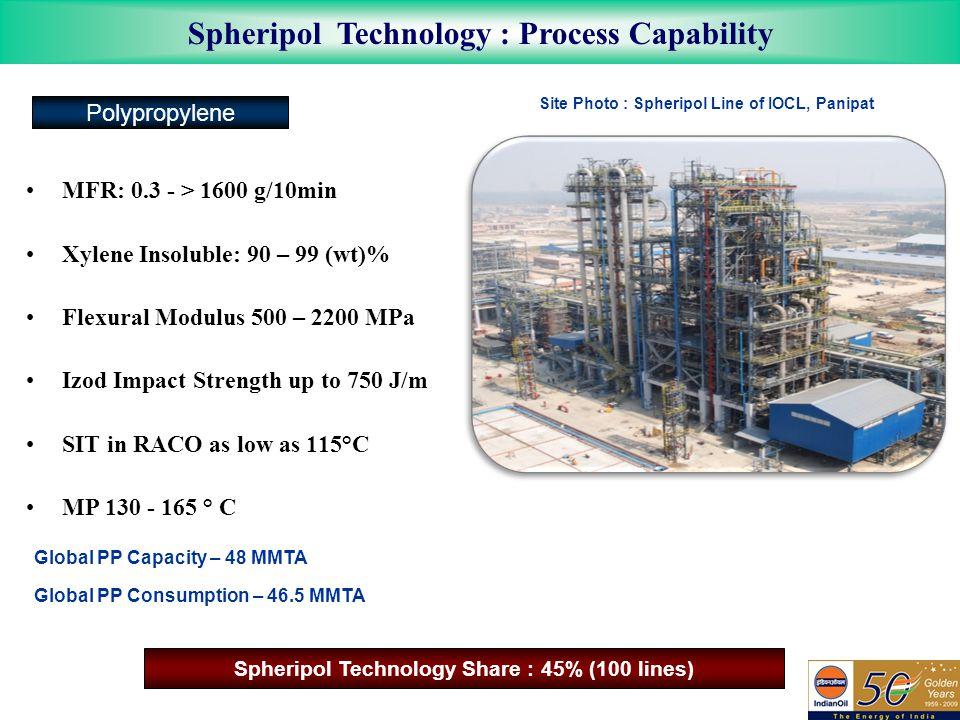 Spheripol Technology : Process Capability