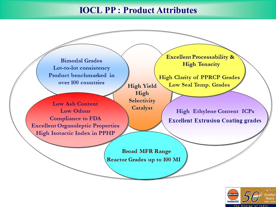 IOCL PP : Product Attributes