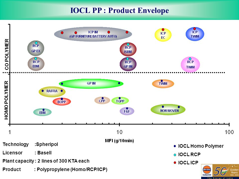 IOCL PP : Product Envelope