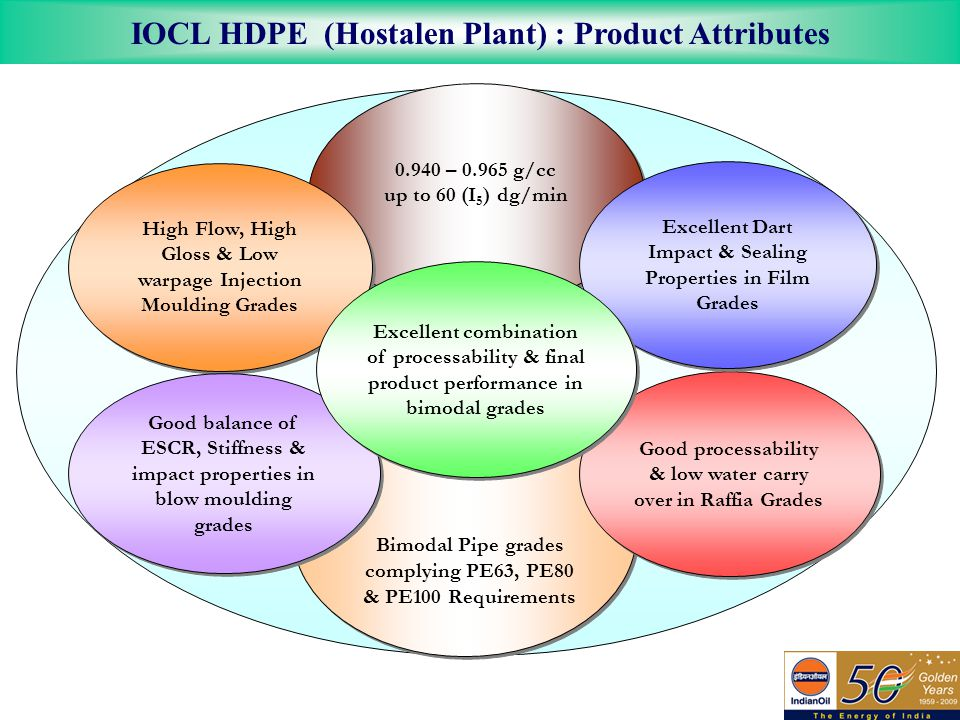 IOCL HDPE (Hostalen Plant) : Product Attributes