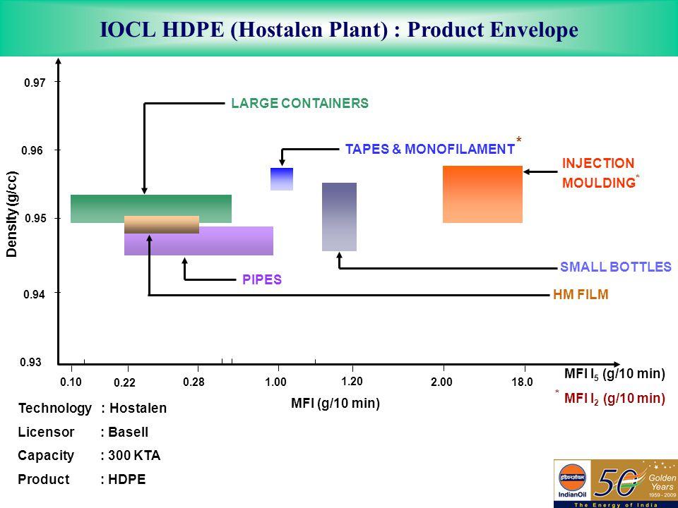 IOCL HDPE (Hostalen Plant) : Product Envelope