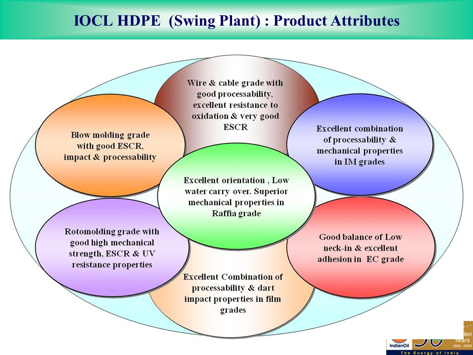 IOCL HDPE (Swing Plant) : Product Attributes