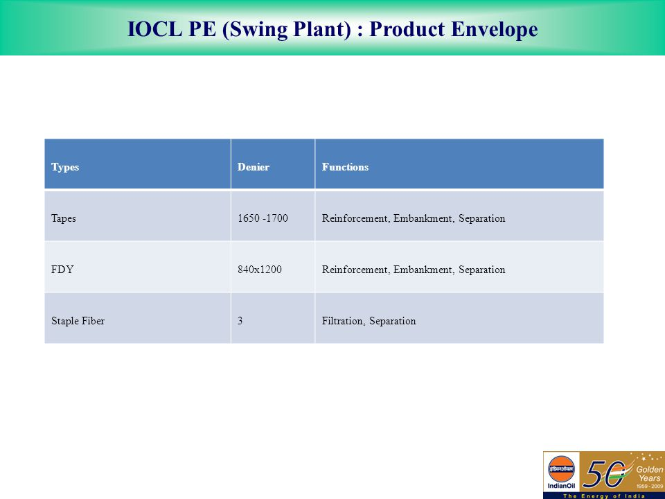 IOCL PE (Swing Plant) : Product Envelope