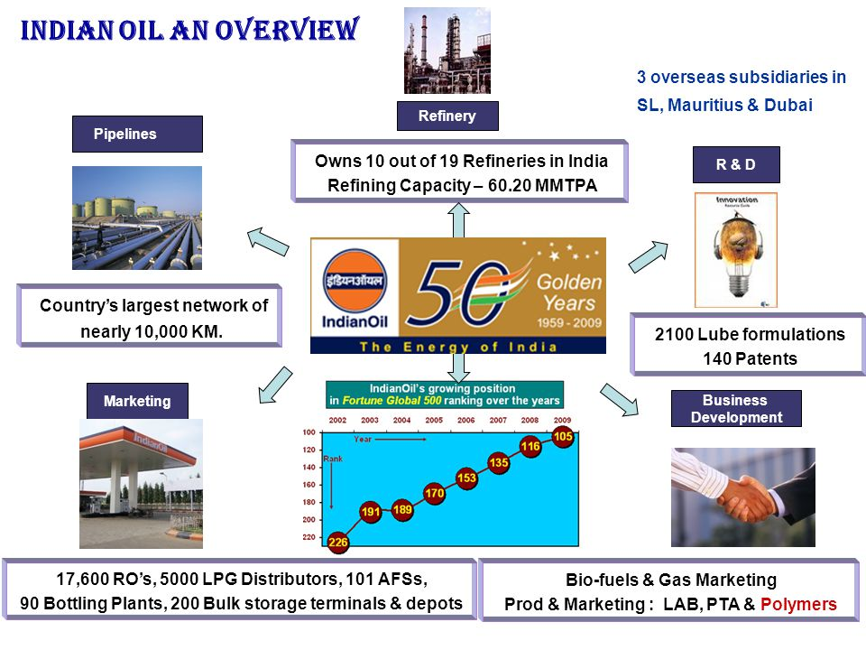 Indian Oil An Overview 3 overseas subsidiaries in SL, Mauritius & Dubai. Refinery. Pipelines. Owns 10 out of 19 Refineries in India.