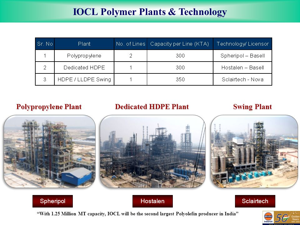IOCL Polymer Plants & Technology