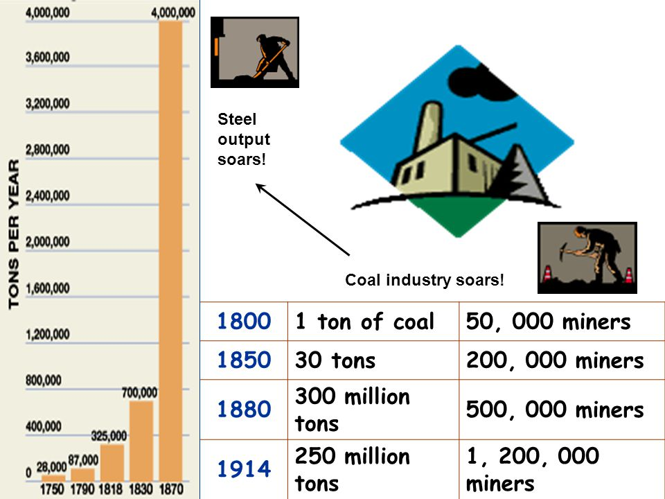 1800 1 ton of coal 50, 000 miners 1850 30 tons 200, 000 miners 1880