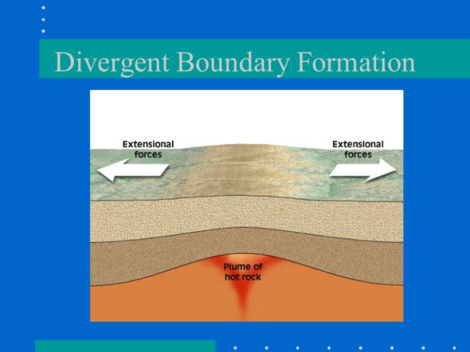Divergent Boundary Formation