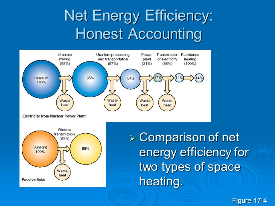 Net Energy Efficiency: Honest Accounting