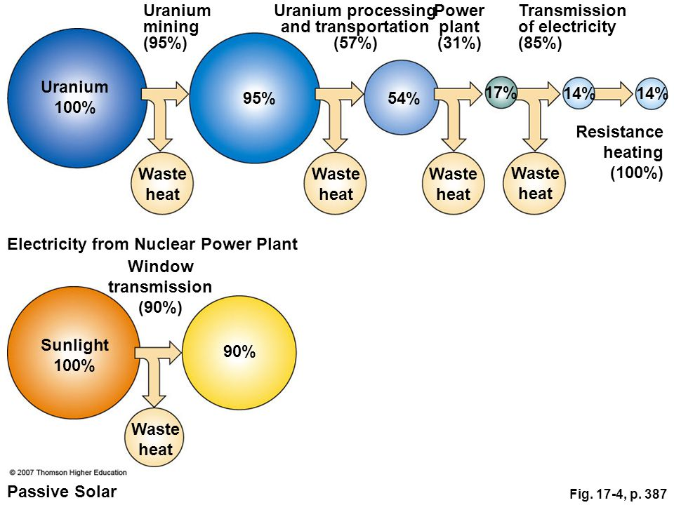 Uranium processing and transportation (57%) Window transmission (90%)