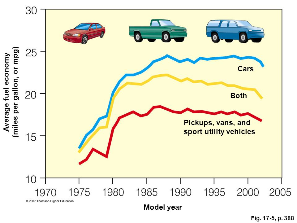 Average fuel economy (miles per gallon, or mpg)