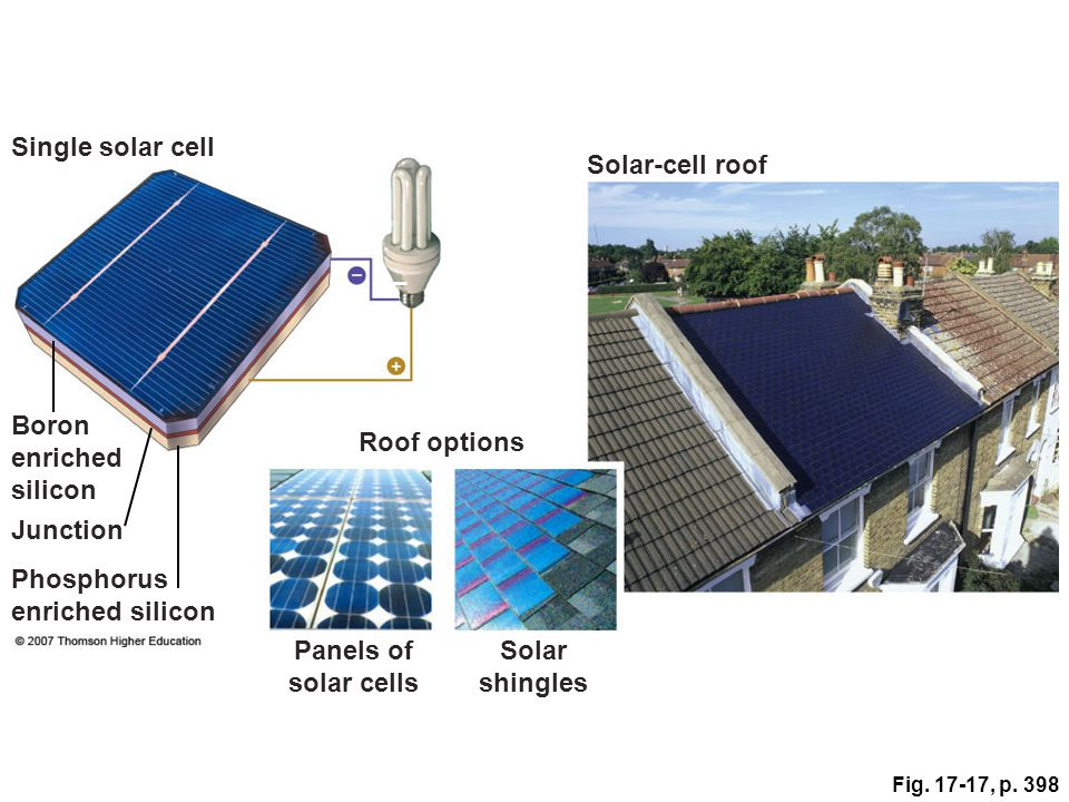 Panels of solar cells Solar shingles