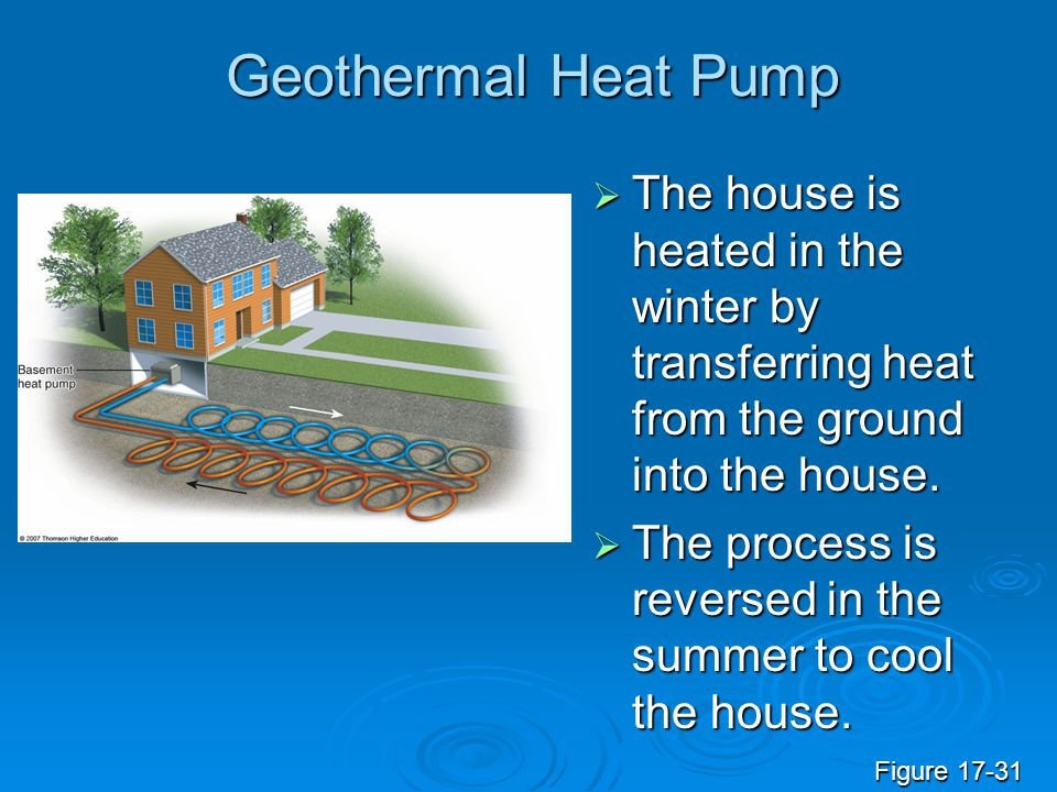 Geothermal Heat Pump The house is heated in the winter by transferring heat from the ground into the house.