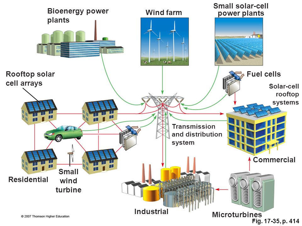 Small solar-cell power plants